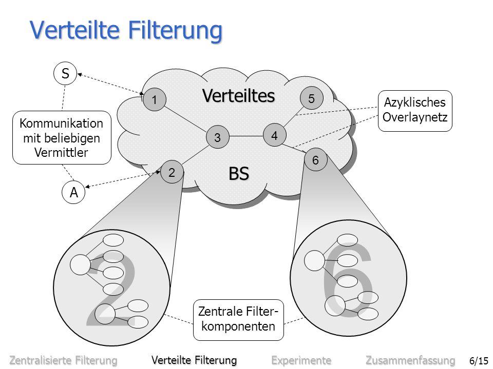 Sven Bittner - Effiziente Filterung in zentralisierten und verteilten Benachrichtigungssystemen 7/15 VerteilungsstrategienVerteilungsstrategien –Ereignisweiterleitung (EW) Filterung nah bei den AbonnentenFilterung nah bei den Abonnenten Kein Verbreiten von ProfilenKein Verbreiten von Profilen Fluten von EreignissenFluten von Ereignissen Verteilte Filterung: Ereignisweiterleitung 1 3 4 5 6 2 BS BS Verteiltes S1S1 e 3 : r=0,2lit.