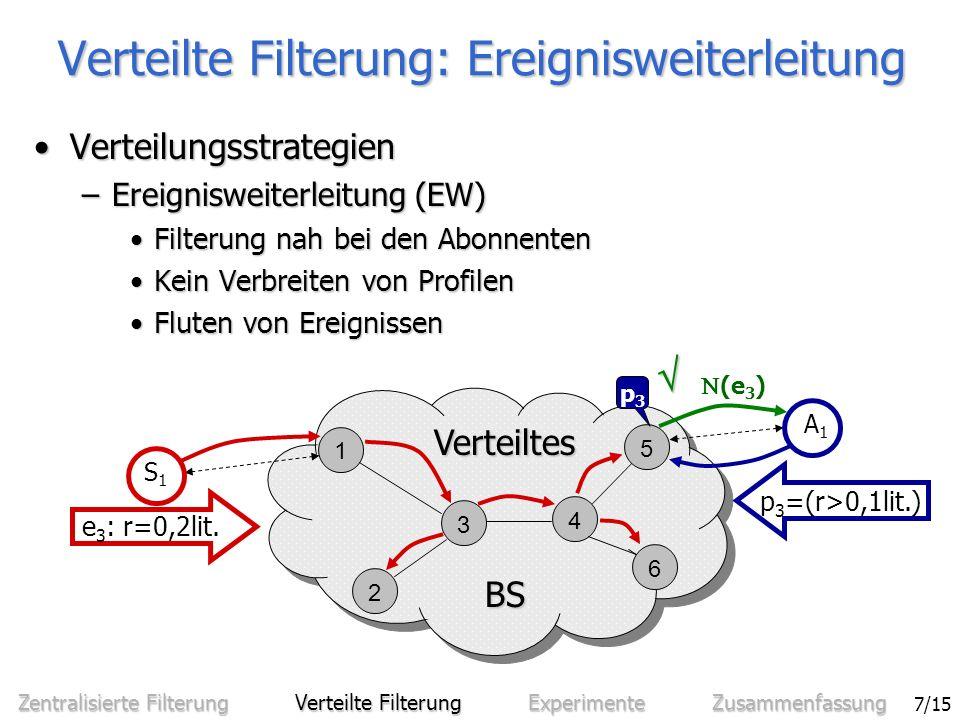 Sven Bittner - Effiziente Filterung in zentralisierten und verteilten Benachrichtigungssystemen 8/15 Verteilte Filterung: Profilweiterleitung –Profilweiterleitung (PW) Filterung nah bei AnbieternFilterung nah bei Anbietern Fluten von ProfilenFluten von Profilen Keine Weiterleitung von EreignissenKeine Weiterleitung von Ereignissen 1 3 4 5 6 2 BS BS Verteiltes S1S1 e 3 : r=0,2lit.