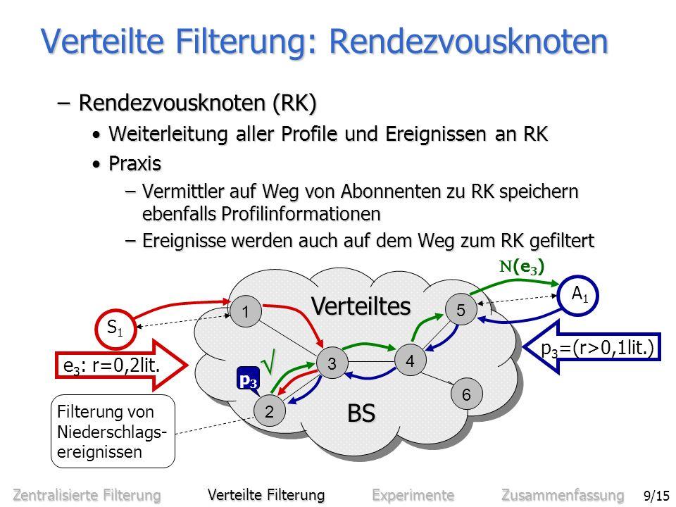 Sven Bittner - Effiziente Filterung in zentralisierten und verteilten Benachrichtigungssystemen 9/15 –Rendezvousknoten (RK) Weiterleitung aller Profile und Ereignissen an RKWeiterleitung aller Profile und Ereignissen an RK PraxisPraxis –Vermittler auf Weg von Abonnenten zu RK speichern ebenfalls Profilinformationen –Ereignisse werden auch auf dem Weg zum RK gefiltert Verteilte Filterung: Rendezvousknoten Filterung von Niederschlags- ereignissen 1 3 4 5 6 2 BS BS Verteiltes S1S1 e 3 : r=0,2lit.