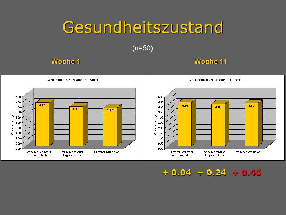 Gesundheitszustand + ++ + 0.04 + 0.24 + 0.46 (n=50) Woche 1Woche 11