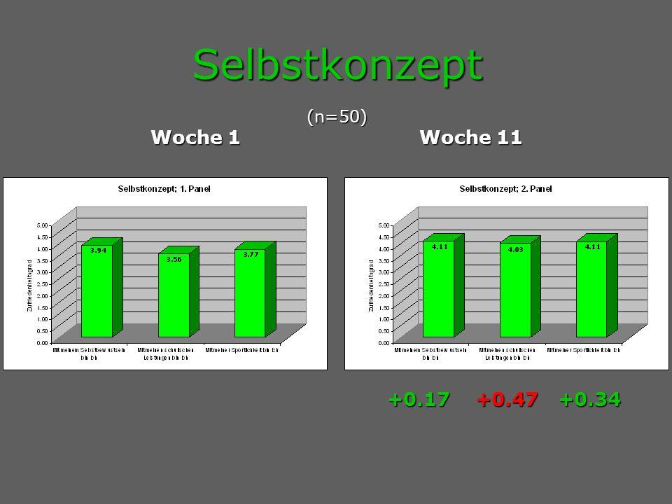 Selbstkonzept (n=50) Woche 1Woche 11 + 0.17 +0.47 +0.34