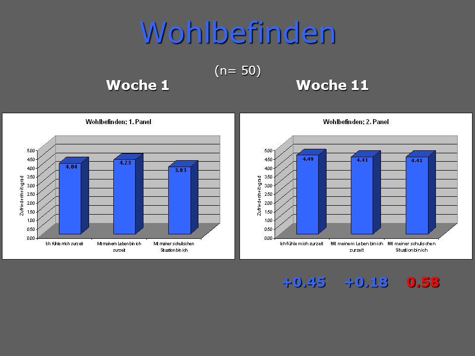 Wohlbefinden (n= 50) Woche 1Woche 11 +0.45 +0.18 0.58