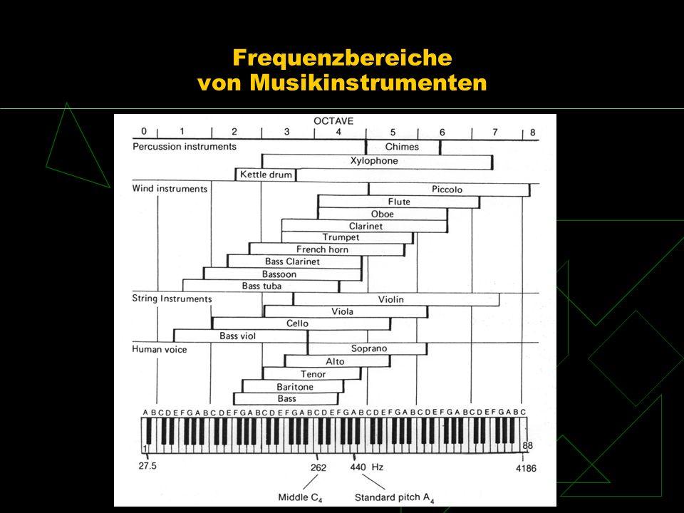 Frequenzbereiche der Singstimmen in der Musik 27,5 Hz55 Hz110 Hz220 Hz440 Hz880 Hz1760 Hz3520 Hz BaßOSMIN (Entführung aus dem Serail) BaritonFIGARO (D