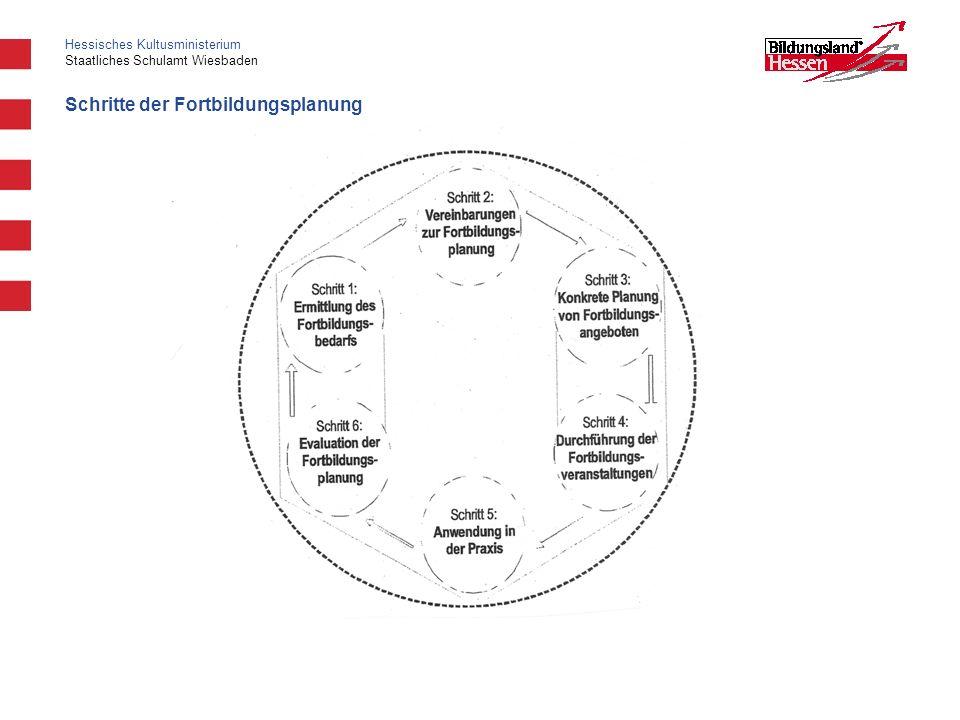 Hessisches Kultusministerium Staatliches Schulamt Wiesbaden Schritte der Fortbildungsplanung