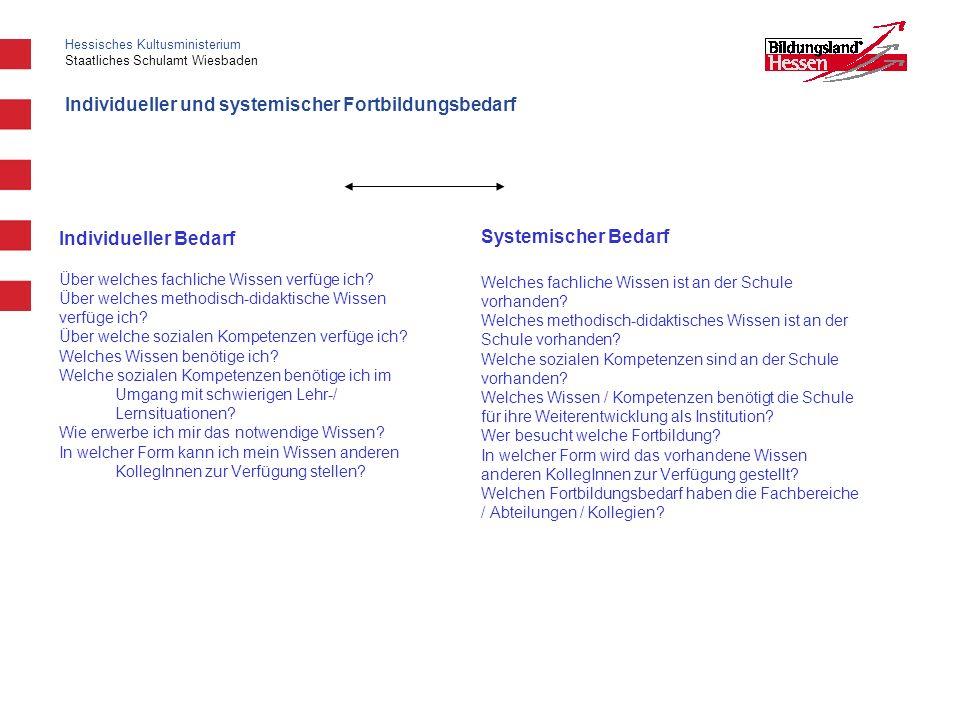 Hessisches Kultusministerium Staatliches Schulamt Wiesbaden Individueller und systemischer Fortbildungsbedarf Individueller Bedarf Über welches fachli