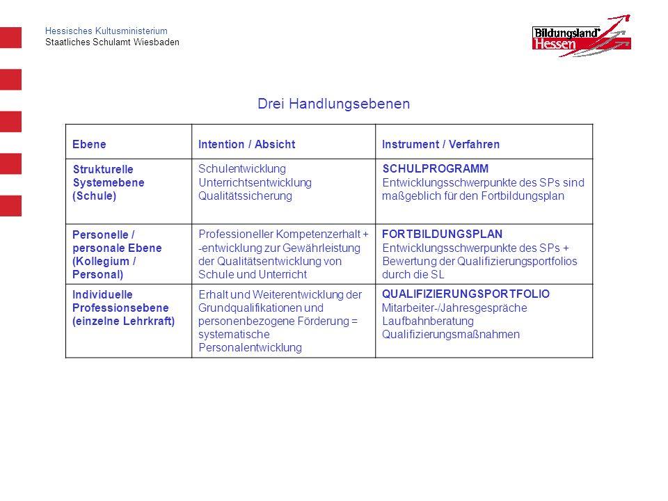 Hessisches Kultusministerium Staatliches Schulamt Wiesbaden Drei Handlungsebenen EbeneIntention / AbsichtInstrument / Verfahren Strukturelle Systemebe