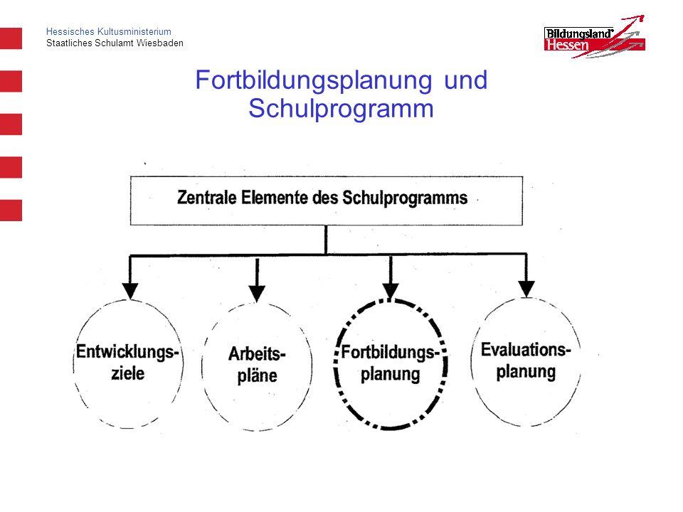 Hessisches Kultusministerium Staatliches Schulamt Wiesbaden Fortbildungsplanung und Schulprogramm