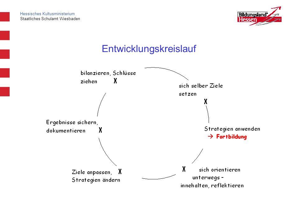 Hessisches Kultusministerium Staatliches Schulamt Wiesbaden Entwicklungskreislauf