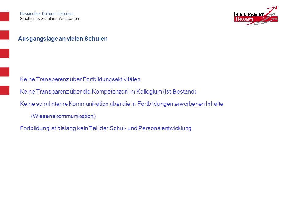 Hessisches Kultusministerium Staatliches Schulamt Wiesbaden Ausgangslage an vielen Schulen Keine Transparenz über Fortbildungsaktivitäten Keine Transp