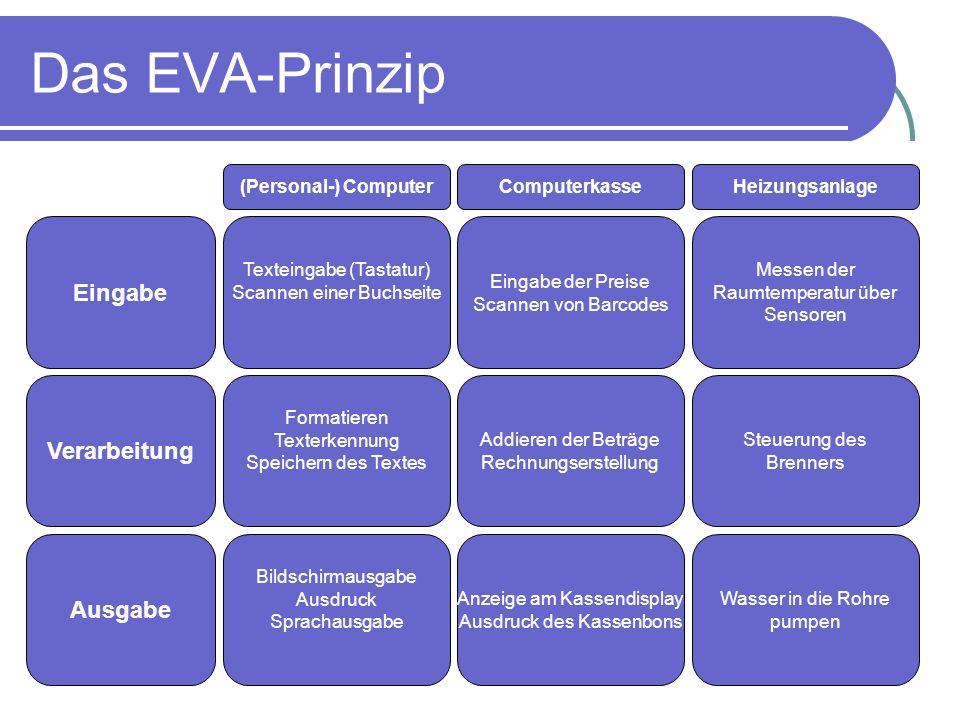 Das EVA-Prinzip Verarbeitung Ausgabe Eingabe (Personal-) Computer Texteingabe (Tastatur) Scannen einer Buchseite Formatieren Texterkennung Speichern d
