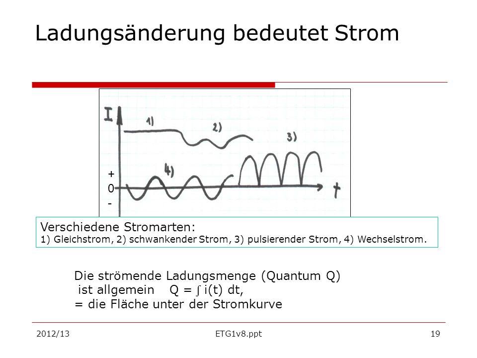 2012/13ETG1v8.ppt19 Ladungsänderung bedeutet Strom Verschiedene Stromarten: 1) Gleichstrom, 2) schwankender Strom, 3) pulsierender Strom, 4) Wechselst