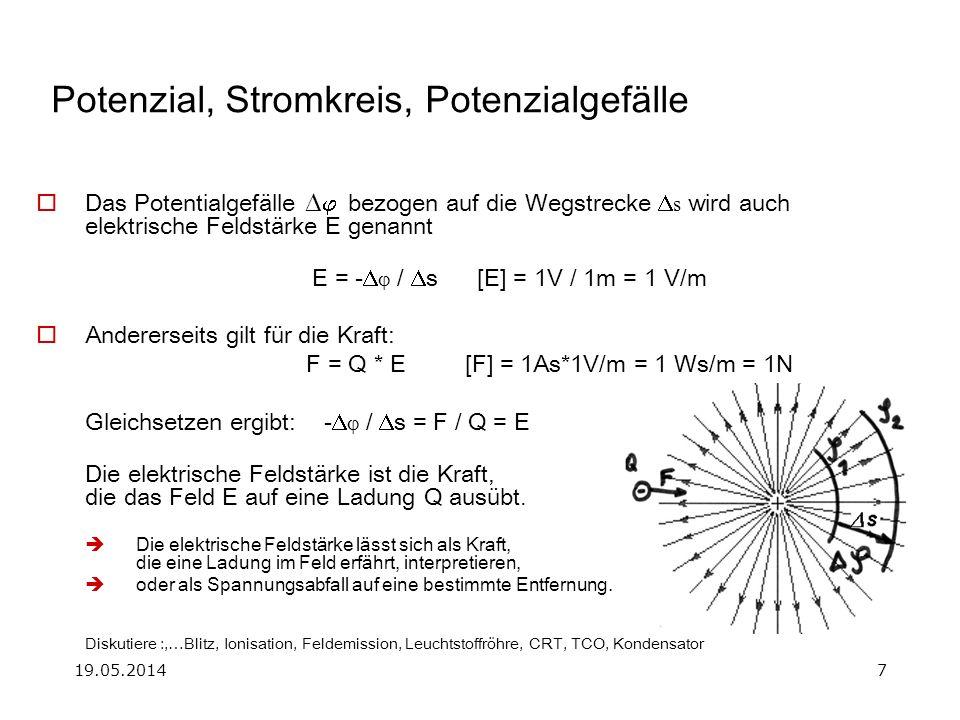 19.05.20147 Potenzial, Stromkreis, Potenzialgefälle Das Potentialgefälle bezogen auf die Wegstrecke s wird auch elektrische Feldstärke E genannt E = - / s [E] = 1V / 1m = 1 V/m Andererseits gilt für die Kraft: F = Q * E[F] = 1As*1V/m = 1 Ws/m = 1N Gleichsetzen ergibt: - / s = F / Q = E Die elektrische Feldstärke ist die Kraft, die das Feld E auf eine Ladung Q ausübt.