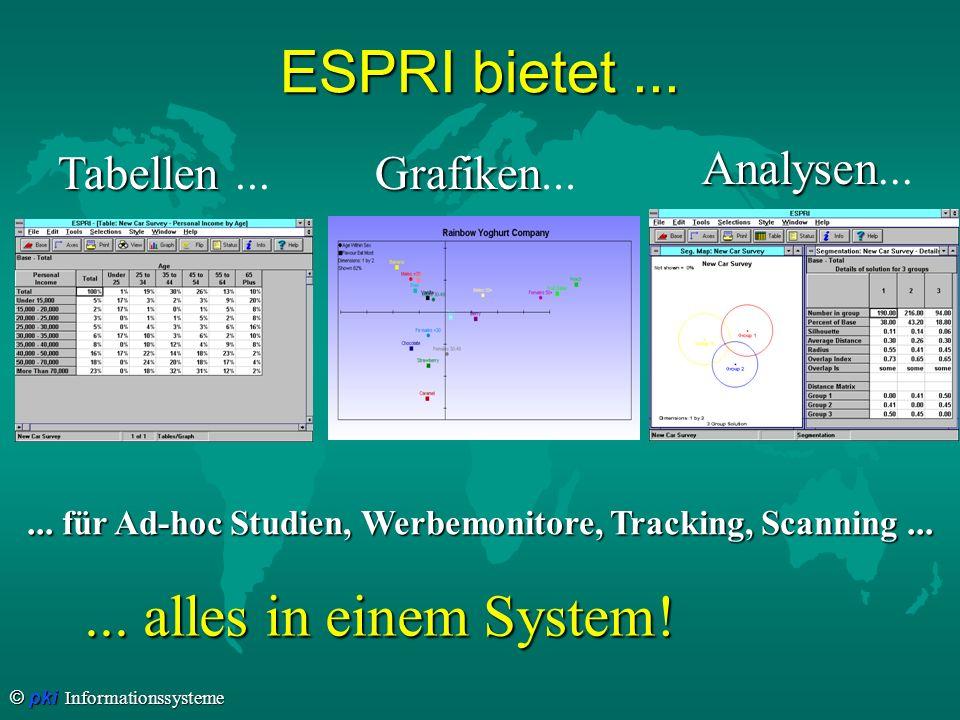 © pki Informationssysteme ESPRI bietet... Tabellen Tabellen... Grafiken Grafiken... Analysen Analysen...... für Ad-hoc Studien, Werbemonitore, Trackin