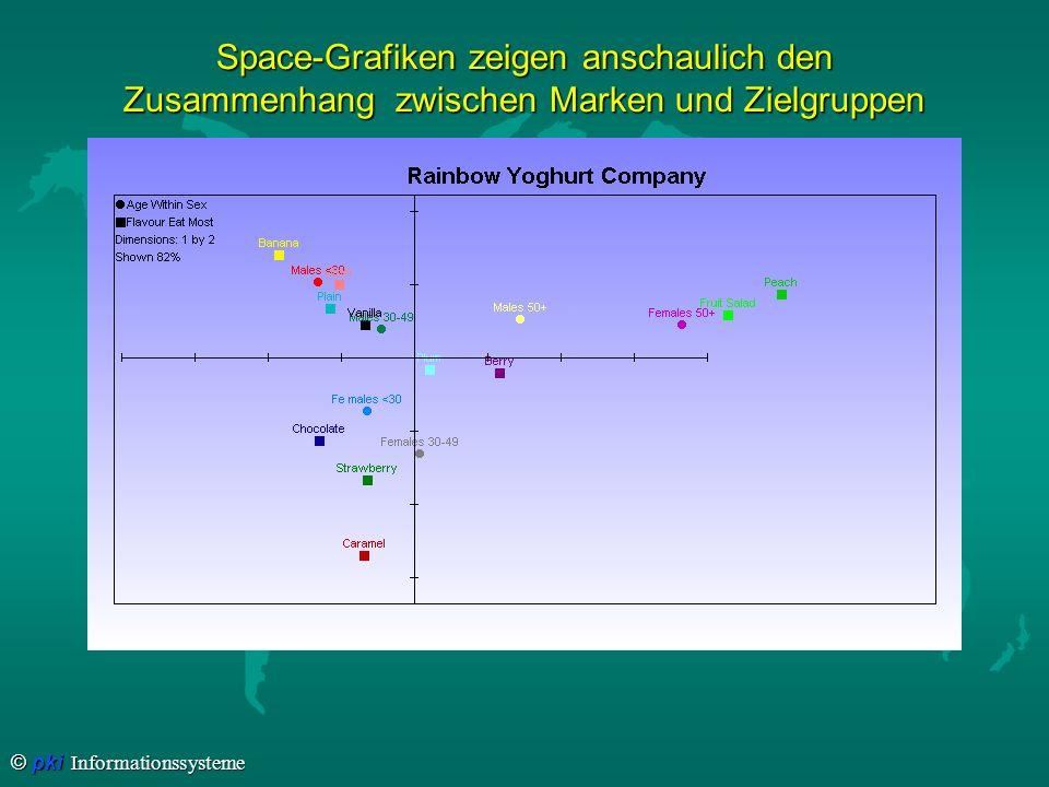 © pki Informationssysteme Space-Grafiken zeigen anschaulich den Zusammenhang zwischen Marken und Zielgruppen