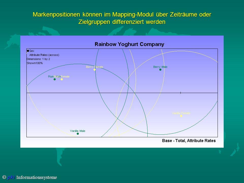 © pki Informationssysteme Markenpositionen können im Mapping-Modul über Zeiträume oder Zielgruppen differenziert werden
