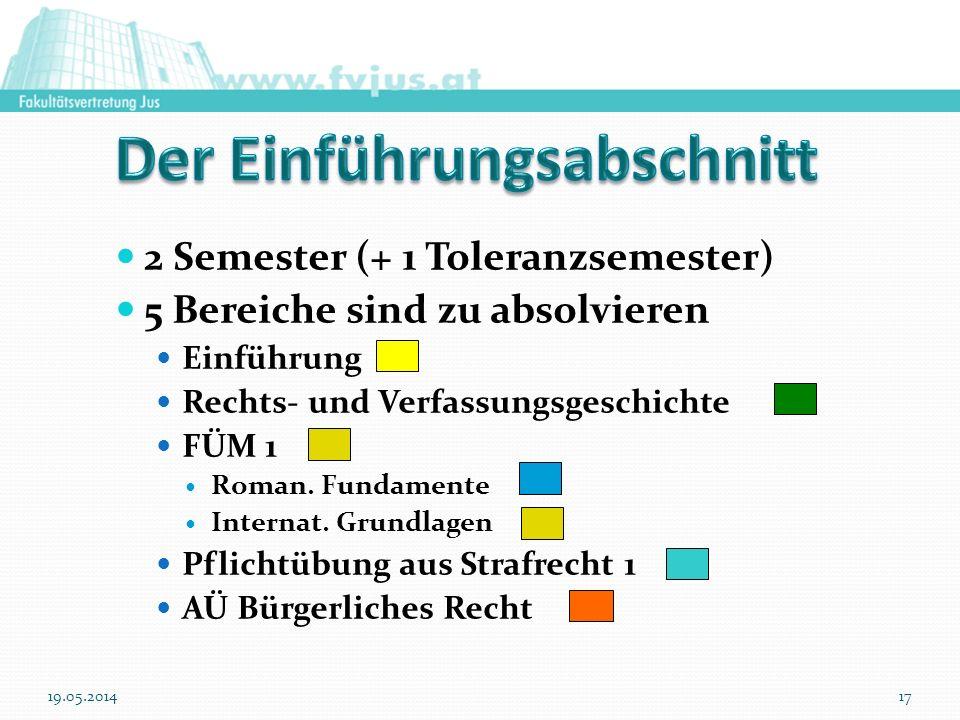 2 Semester (+ 1 Toleranzsemester) 5 Bereiche sind zu absolvieren Einführung Rechts- und Verfassungsgeschichte FÜM 1 Roman. Fundamente Internat. Grundl