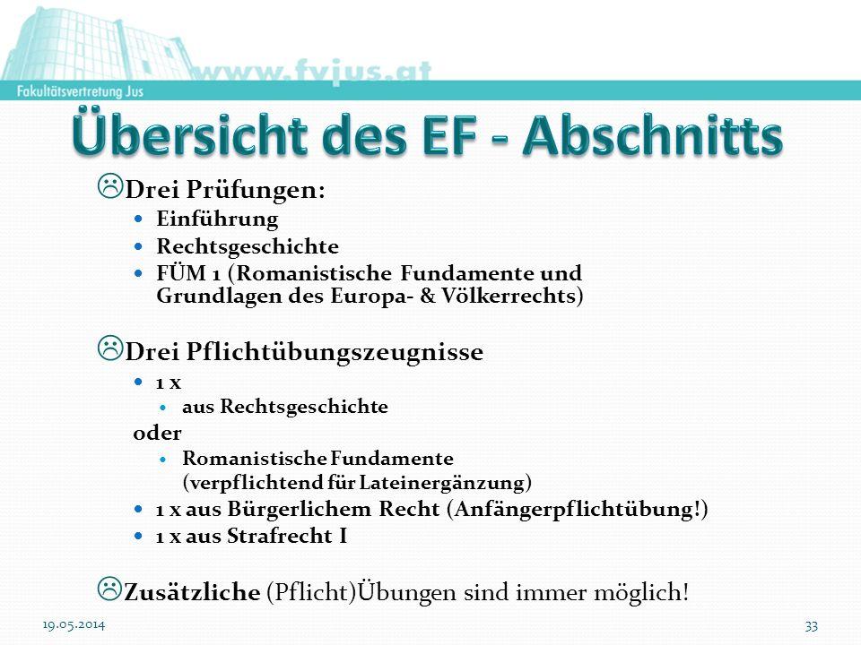 Drei Prüfungen: Einführung Rechtsgeschichte FÜM 1 (Romanistische Fundamente und Grundlagen des Europa- & Völkerrechts) Drei Pflichtübungszeugnisse 1 x
