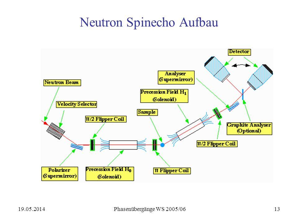 19.05.2014 Phasenübergänge WS 2005/0613 Neutron Spinecho Aufbau