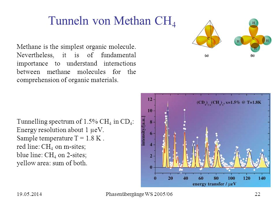 19.05.2014 Phasenübergänge WS 2005/0622 Tunneln von Methan CH 4 Methane is the simplest organic molecule.