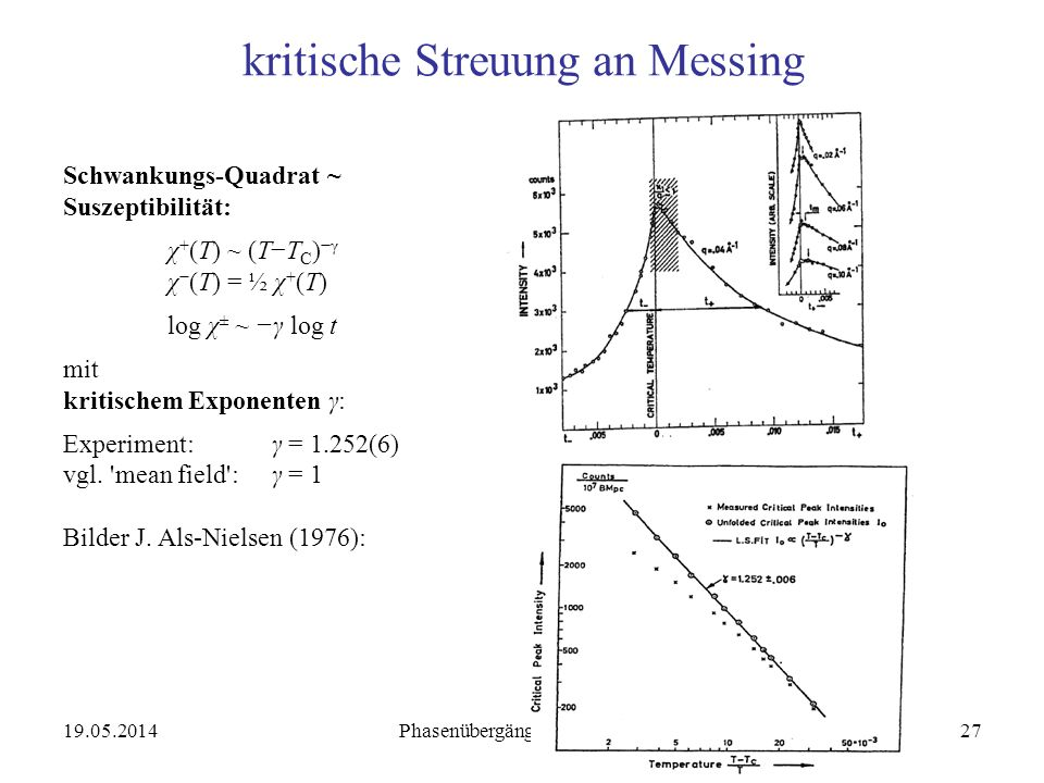 19.05.2014 Phasenübergänge WS 2005/0627 kritische Streuung an Messing Schwankungs-Quadrat ~ Suszeptibilität: χ + (T) ~ (TT C )γ χ (T) = ½ χ + (T) log χ ± ~ γ log t mit kritischem Exponenten γ: Experiment: γ = 1.252(6) vgl.
