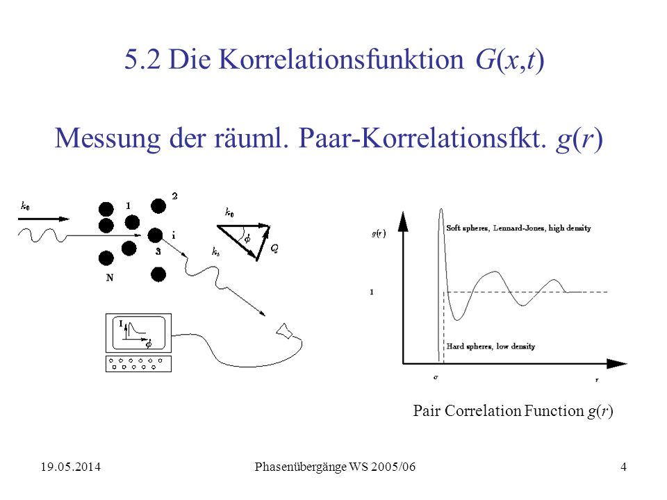19.05.2014 Phasenübergänge WS 2005/0615 Neutron Spinecho Signale Typical results of a Spin Echo experiment on classical diffusion in a biopolymer solution