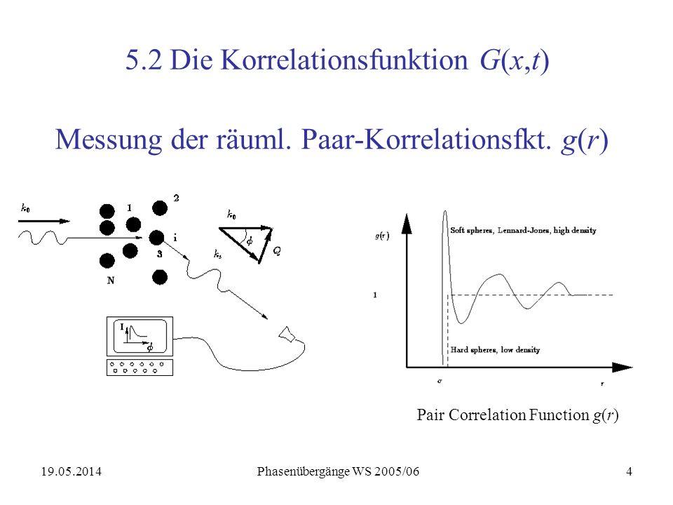 19.05.2014 Phasenübergänge WS 2005/065 Streufunktion von flüssigem Argon