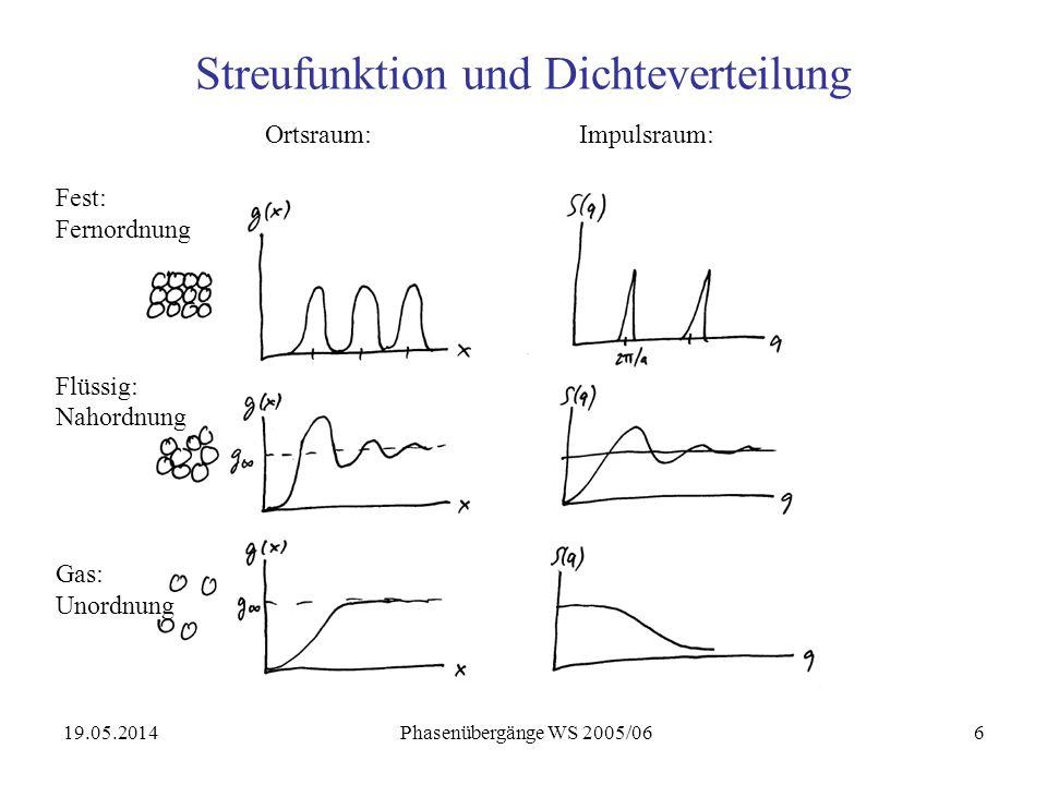 19.05.2014 Phasenübergänge WS 2005/066 Streufunktion und Dichteverteilung Ortsraum:Impulsraum: Fest: Fernordnung Flüssig: Nahordnung Gas: Unordnung