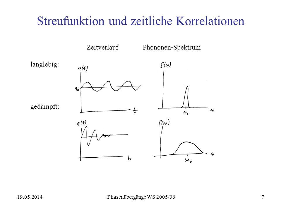 19.05.2014 Phasenübergänge WS 2005/067 Streufunktion und zeitliche Korrelationen ZeitverlaufPhononen-Spektrum langlebig: gedämpft: