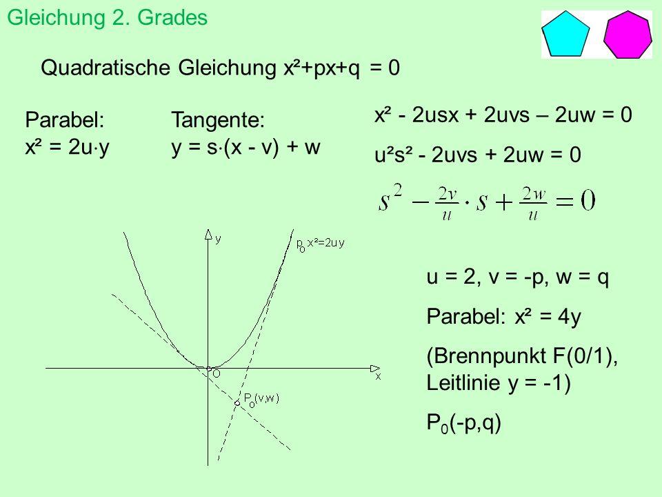 Quadratische Gleichung x²+px+q = 0 x² - 2usx + 2uvs – 2uw = 0 u²s² - 2uvs + 2uw = 0 Parabel: x² = 2u y Tangente: y = s (x - v) + w u = 2, v = -p, w =