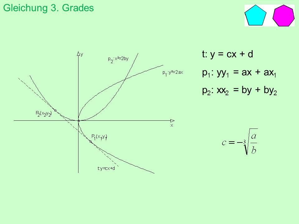 t: y = cx + d p 1 : yy 1 = ax + ax 1 p 2 : xx 2 = by + by 2 Gleichung 3. Gradesten
