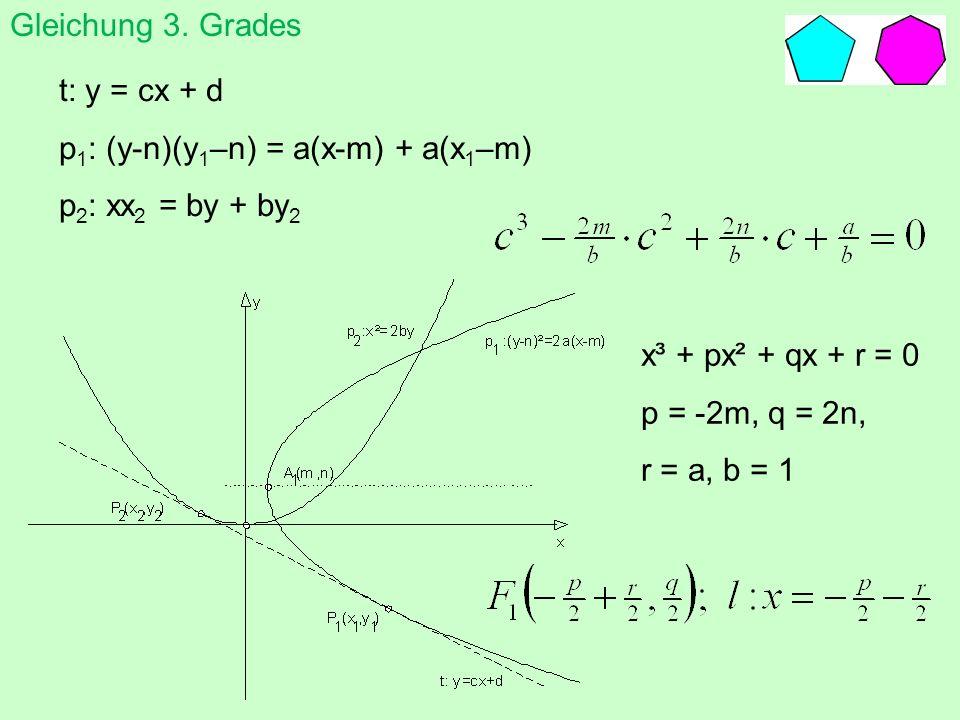t: y = cx + d p 1 : (y-n)(y 1 –n) = a(x-m) + a(x 1 –m) p 2 : xx 2 = by + by 2 x³ + px² + qx + r = 0 p = -2m, q = 2n, r = a, b = 1 Gleichung 3. Grades