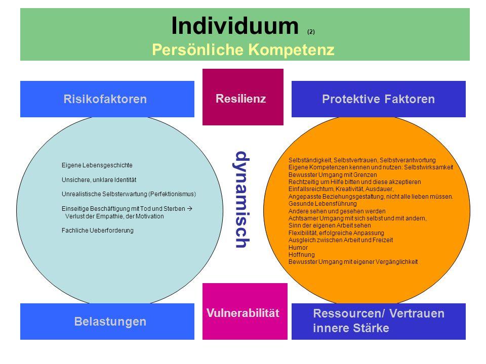 dynamisch Individuum (2) Persönliche Kompetenz Risikofaktoren Resilienz Protektive Faktoren Belastungen Ressourcen/ Vertrauen innere Stärke Vulnerabil