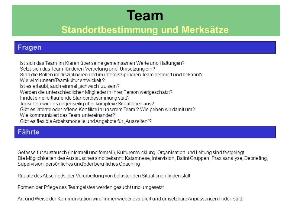 Fährte Fragen Ist sich das Team im Klaren über seine gemeinsamen Werte und Haltungen? Setzt sich das Team für deren Vertretung und Umsetzung ein? Sind