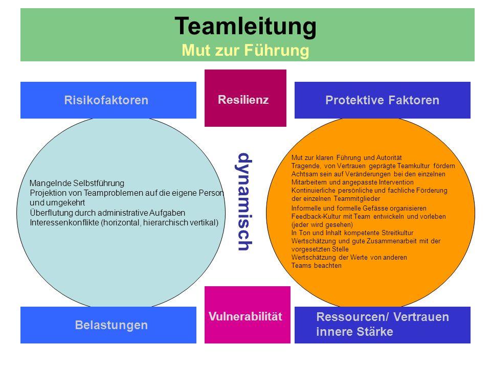 dynamisch Teamleitung Mut zur Führung Risikofaktoren Resilienz Protektive Faktoren Belastungen Ressourcen/ Vertrauen innere Stärke Vulnerabilität Mangelnde Selbstführung Projektion von Teamproblemen auf die eigene Person und umgekehrt Überflutung durch administrative Aufgaben Interessenkonflikte (horizontal, hierarchisch vertikal) Mut zur klaren Führung und Autorität Tragende, von Vertrauen geprägte Teamkultur fördern Achtsam sein auf Veränderungen bei den einzelnen Mitarbeitern und angepasste Intervention Kontinuierliche persönliche und fachliche Förderung der einzelnen Teammitglieder Informelle und formelle Gefässe organisieren Feedback-Kultur mit Team entwickeln und vorleben (jeder wird gesehen) In Ton und Inhalt kompetente Streitkultur Wertschätzung und gute Zusammenarbeit mit der vorgesetzten Stelle Wertschätzung der Werte von anderen Teams beachten