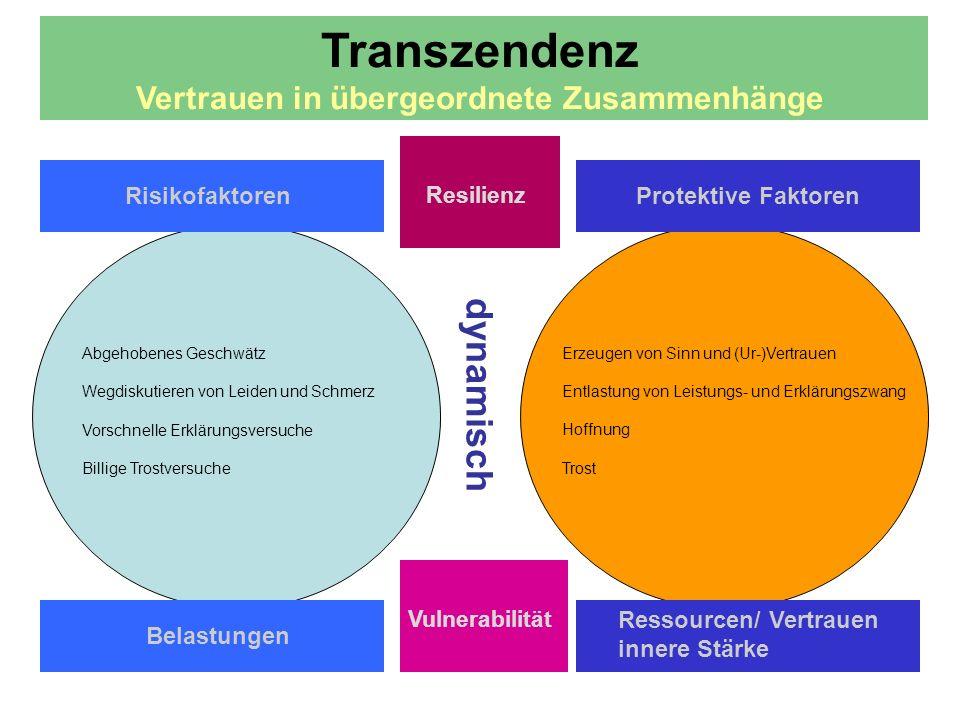 dynamisch Transzendenz Vertrauen in übergeordnete Zusammenhänge Risikofaktoren Resilienz Protektive Faktoren Erzeugen von Sinn und (Ur-)Vertrauen Entlastung von Leistungs- und Erklärungszwang Hoffnung Trost Abgehobenes Geschwätz Wegdiskutieren von Leiden und Schmerz Vorschnelle Erklärungsversuche Billige Trostversuche Belastungen Ressourcen/ Vertrauen innere Stärke Vulnerabilität