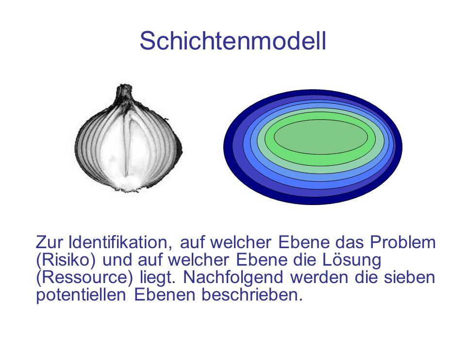 Schichtenmodell Zur Identifikation, auf welcher Ebene das Problem (Risiko) und auf welcher Ebene die Lösung (Ressource) liegt. Nachfolgend werden die