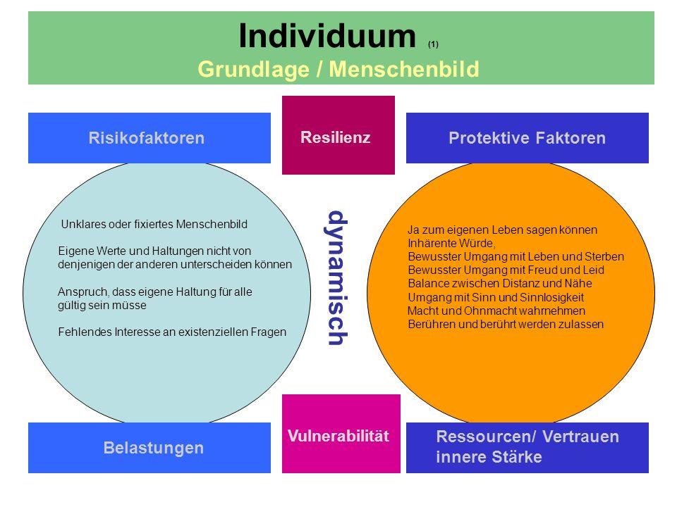 dynamisch Individuum (2) Persönliche Kompetenz Risikofaktoren Resilienz Protektive Faktoren Belastungen Ressourcen/ Vertrauen innere Stärke Vulnerabilität Eigene Lebensgeschichte Unsichere, unklare Identität Unrealistische Selbsterwartung (Perfektionismus) Einseitige Beschäftigung mit Tod und Sterben Verlust der Empathie, der Motivation Fachliche Ueberforderung Selbständigkeit, Selbstvertrauen, Selbstverantwortung Eigene Kompetenzen kennen und nutzen: Selbstwirksamkeit Bewusster Umgang mit Grenzen Rechtzeitig um Hilfe bitten und diese akzeptieren Einfallsreichtum, Kreativität, Ausdauer, Angepasste Beziehungsgestaltung, nicht alle lieben müssen.