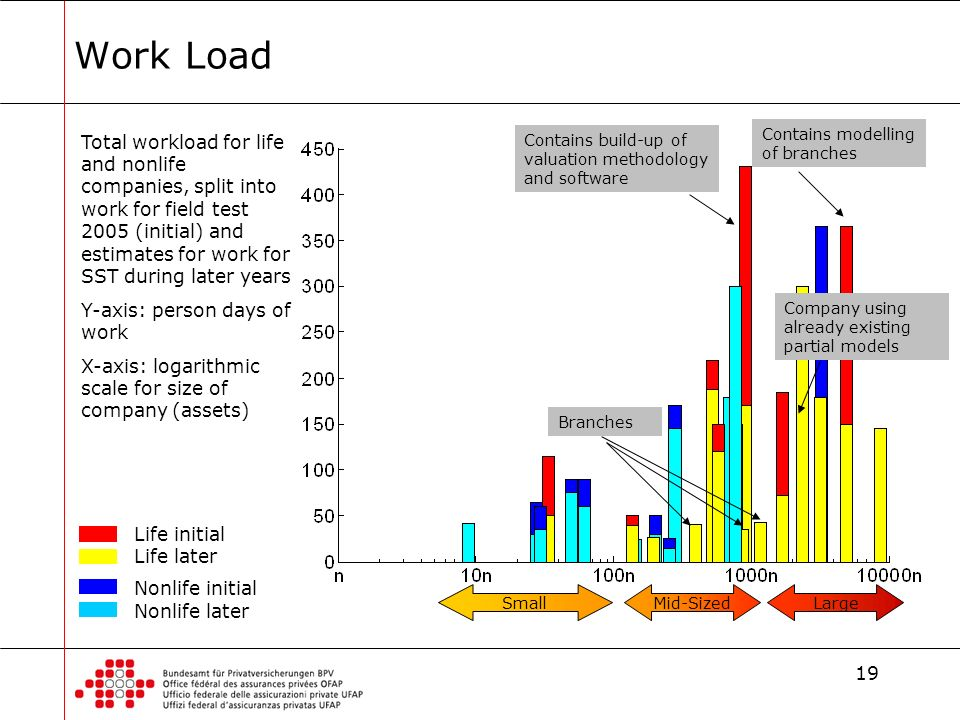 19 Work Load Life initial Life later Nonlife initial Nonlife later Total workload for life and nonlife companies, split into work for field test 2005 (initial) and estimates for work for SST during later years Y-axis: person days of work X-axis: logarithmic scale for size of company (assets) LargeMid-SizedSmall Contains build-up of valuation methodology and software Contains modelling of branches Company using already existing partial models Branches