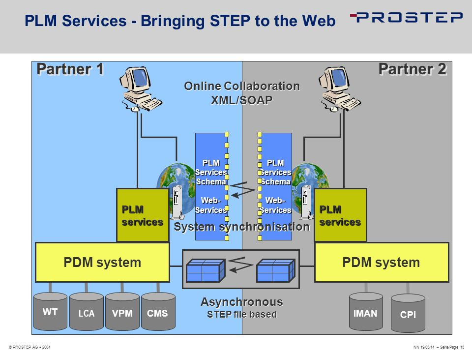 NN 19/05/14 – Seite/Page 13 © PROSTEP AG 2004 PLM Services - Bringing STEP to the Web Partner 1 Partner 2 Online Collaboration XML/SOAP Asynchronous S