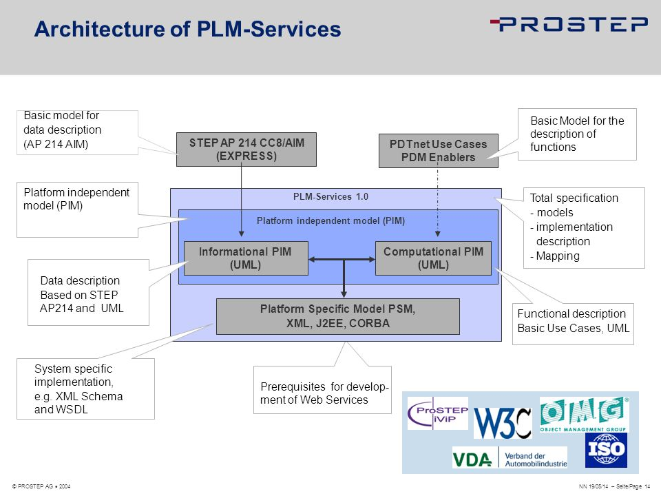 NN 19/05/14 – Seite/Page 14 © PROSTEP AG 2004 Architecture of PLM-Services Prerequisites for develop- ment of Web Services PLM-Services 1.0 Total spec