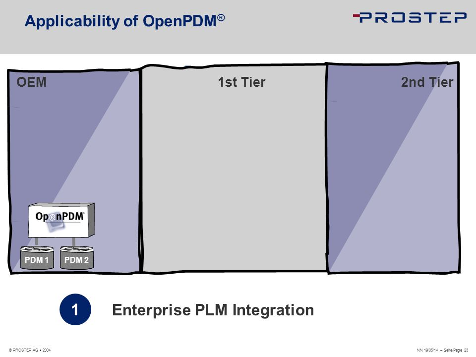 NN 19/05/14 – Seite/Page 23 © PROSTEP AG 2004 Applicability of OpenPDM ® 1 Enterprise PLM Integration OEM1st Tier 2nd Tier PDM 1PDM 2