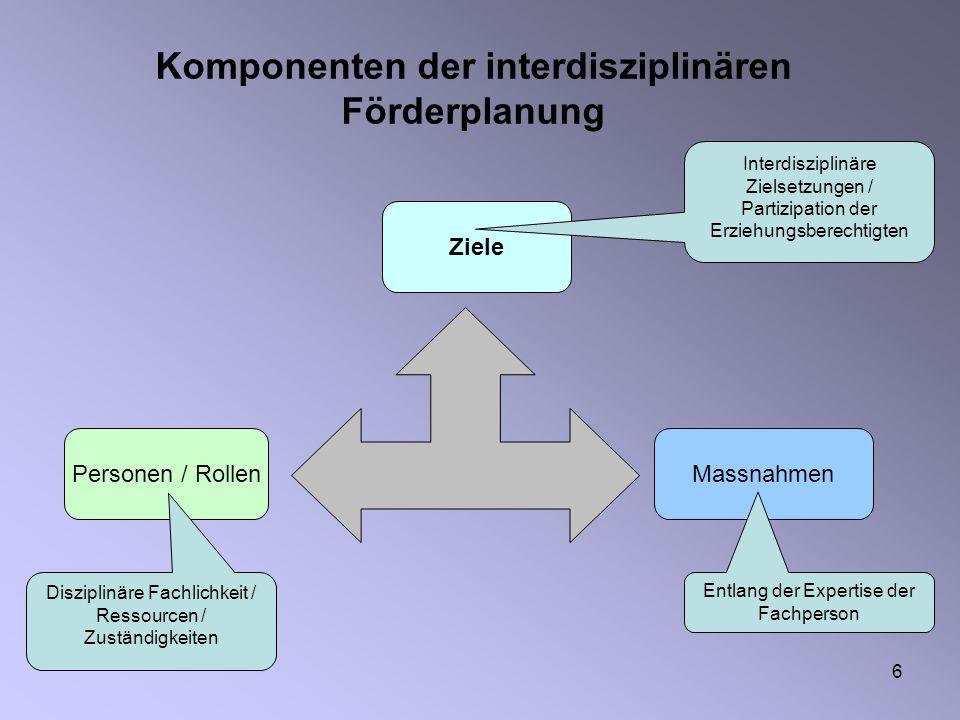 6 Komponenten der interdisziplinären Förderplanung Personen / Rollen Ziele Massnahmen Disziplinäre Fachlichkeit / Ressourcen / Zuständigkeiten Entlang der Expertise der Fachperson Interdisziplinäre Zielsetzungen / Partizipation der Erziehungsberechtigten