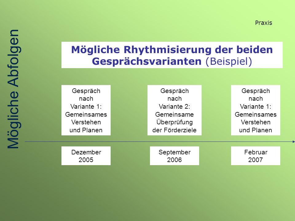 Praxis Mögliche Rhythmisierung der beiden Gesprächsvarianten (Beispiel) Gespräch nach Variante 1: Gemeinsames Verstehen und Planen Dezember 2005 Gespr