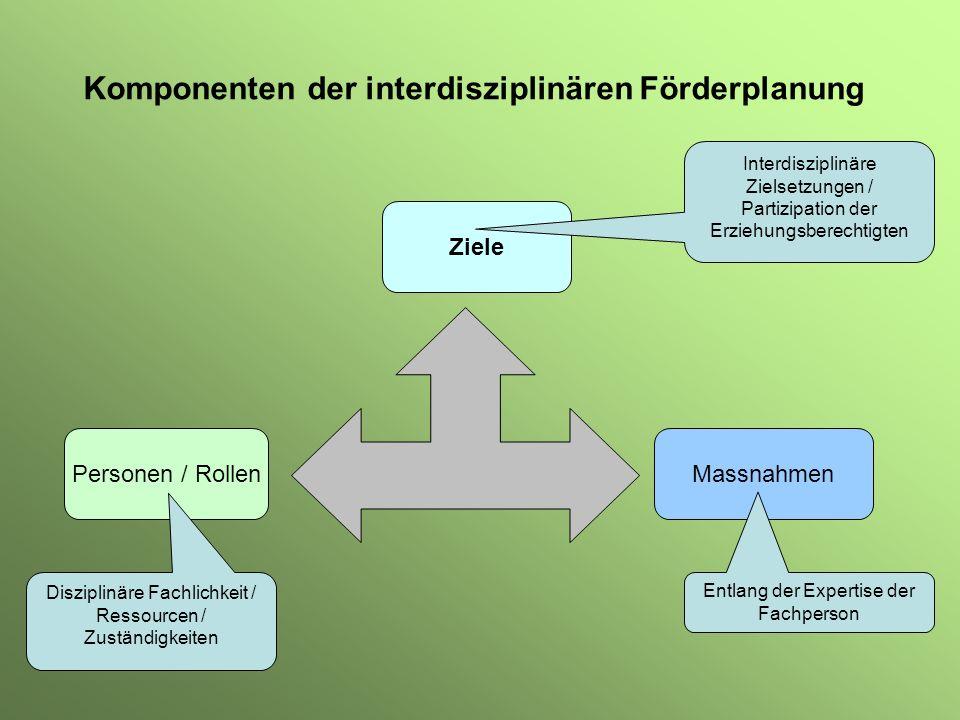 Komponenten der interdisziplinären Förderplanung Personen / Rollen Ziele Massnahmen Disziplinäre Fachlichkeit / Ressourcen / Zuständigkeiten Entlang d
