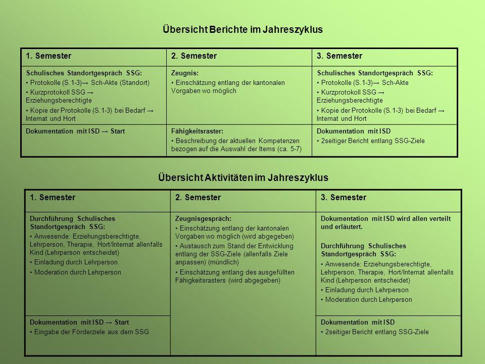 Übersicht Berichte im Jahreszyklus 1. Semester2. Semester3. Semester Schulisches Standortgespräch SSG: Protokolle (S.1-3) Sch-Akte (Standort) Kurzprot