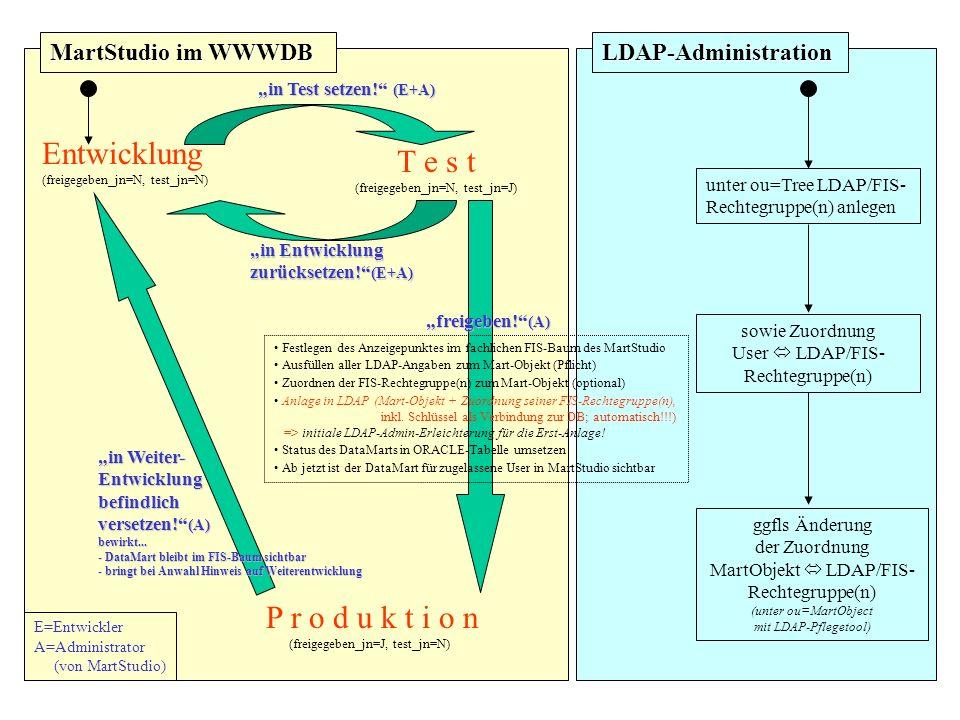 MartStudio im WWWDB LDAP-Administration Entwicklung (freigegeben_jn=N, test_jn=N) T e s t (freigegeben_jn=N, test_jn=J) P r o d u k t i o n (freigegeben_jn=J, test_jn=N) Festlegen des Anzeigepunktes im fachlichen FIS-Baum des MartStudio Ausfüllen aller LDAP-Angaben zum Mart-Objekt (Pflicht) Zuordnen der FIS-Rechtegruppe(n) zum Mart-Objekt (optional) Anlage in LDAP (Mart-Objekt + Zuordnung seiner FIS-Rechtegruppe(n), inkl.