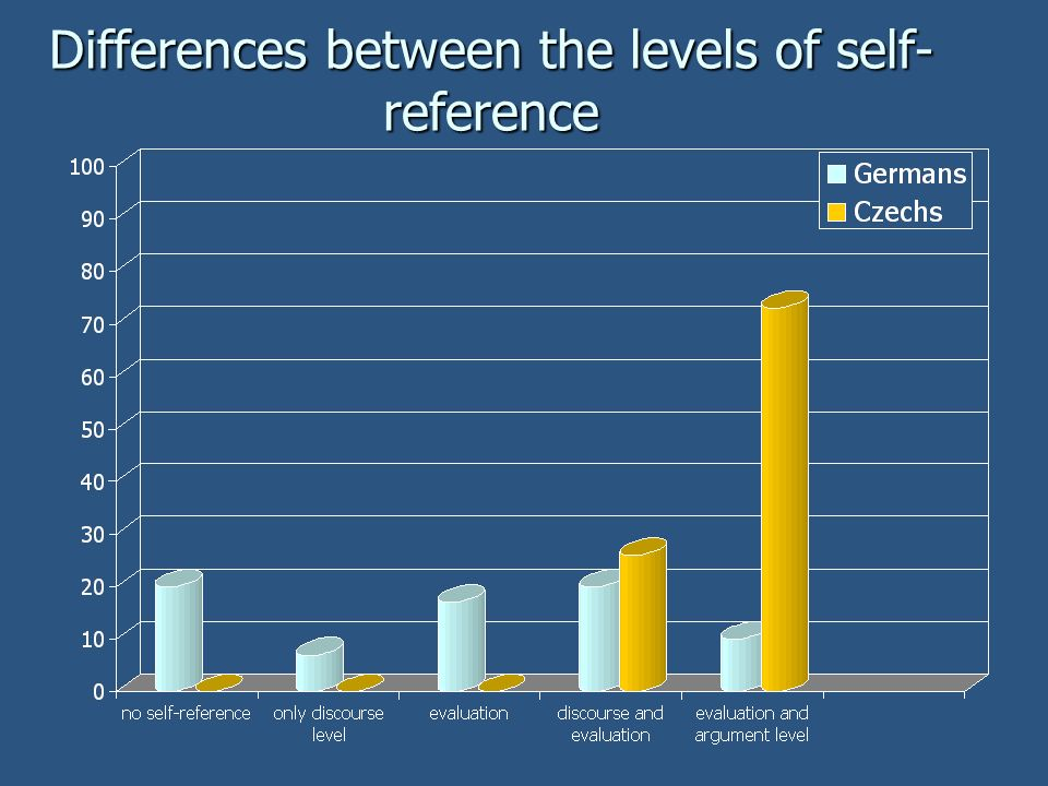 Differences between the levels of self- reference