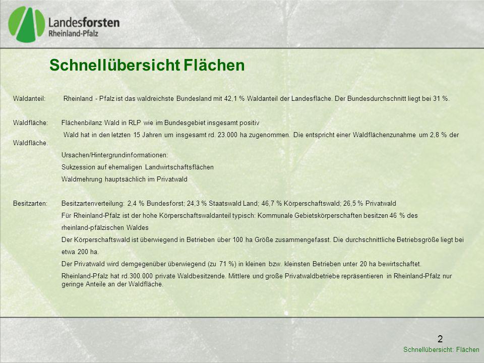 2 Waldanteil: Rheinland - Pfalz ist das waldreichste Bundesland mit 42,1 % Waldanteil der Landesfläche.