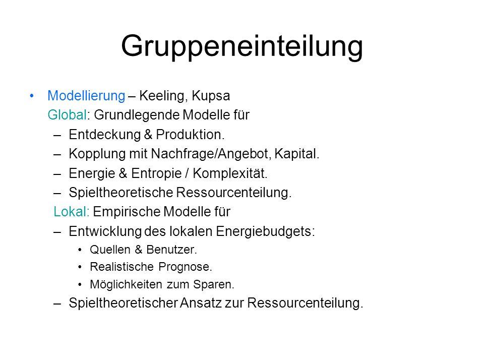 Gruppeneinteilung Modellierung – Keeling, Kupsa Global: Grundlegende Modelle für –Entdeckung & Produktion. –Kopplung mit Nachfrage/Angebot, Kapital. –