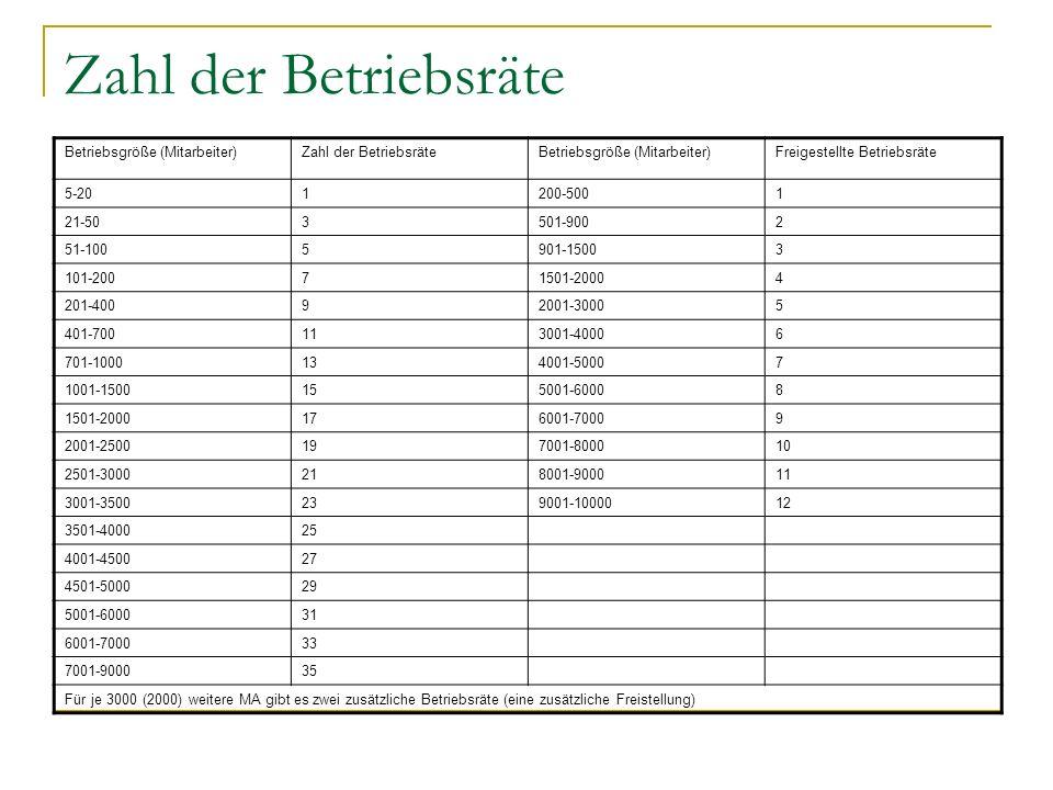 Zahl der Betriebsräte Betriebsgröße (Mitarbeiter)Zahl der BetriebsräteBetriebsgröße (Mitarbeiter)Freigestellte Betriebsräte 5-201200-5001 21-503501-90